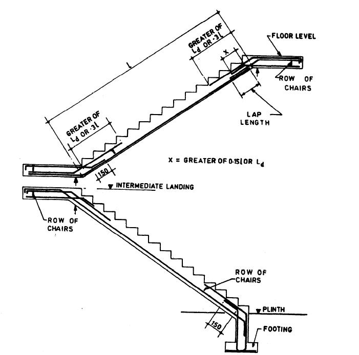 design of dog-legged stair