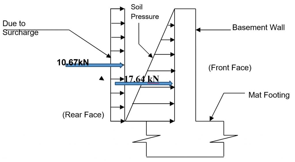 design of basement wall