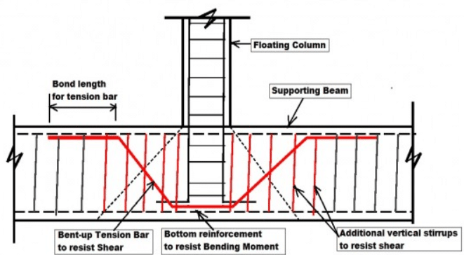 reinforcement detailing in floating or hanging column